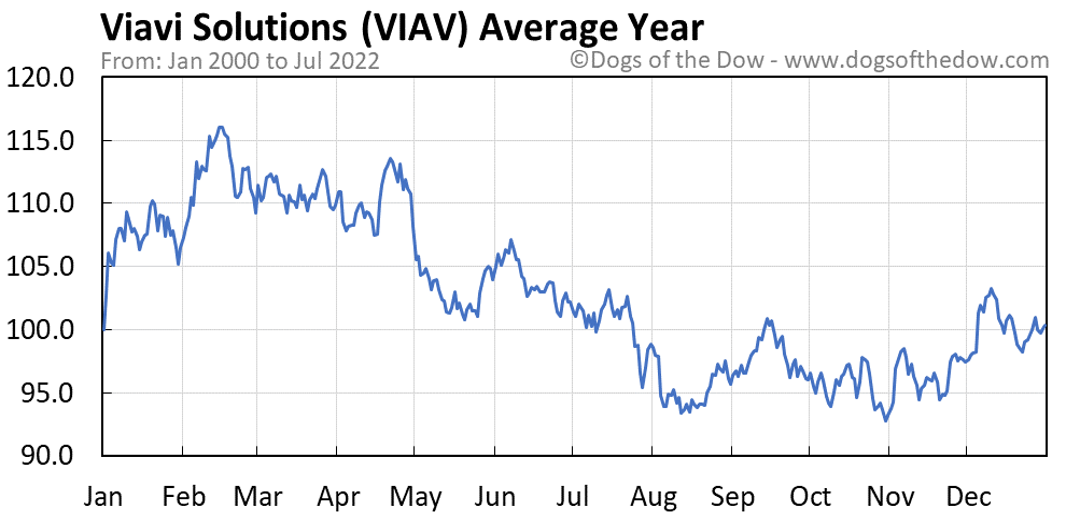 VIAV average year chart