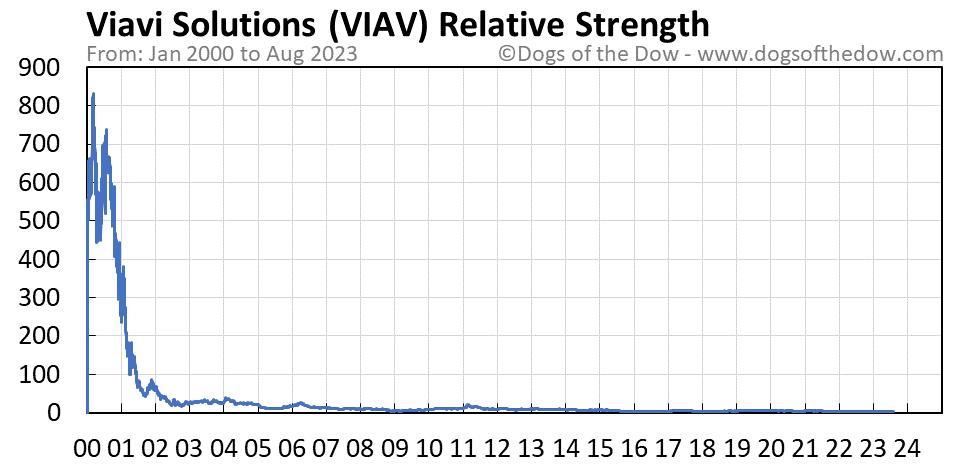 VIAV relative strength chart