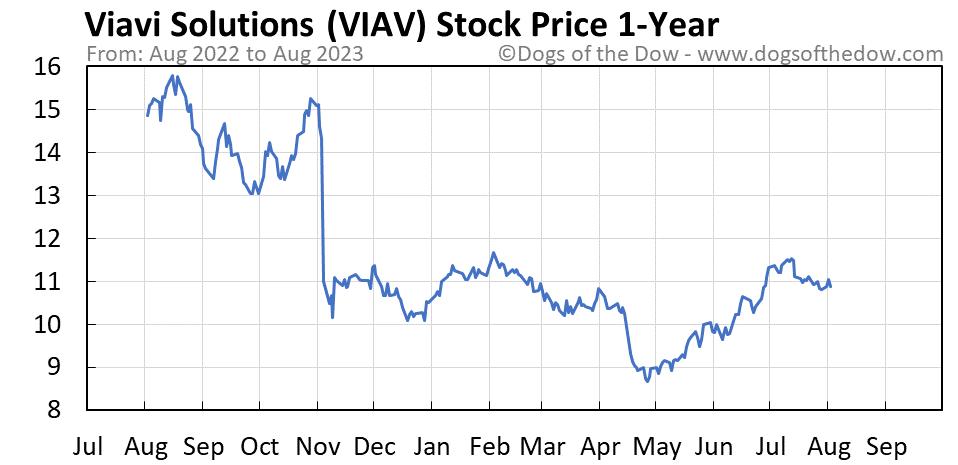 VIAV 1-year stock price chart