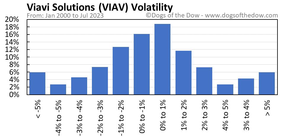 VIAV volatility chart
