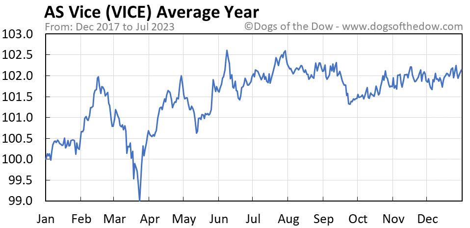 VICE average year chart