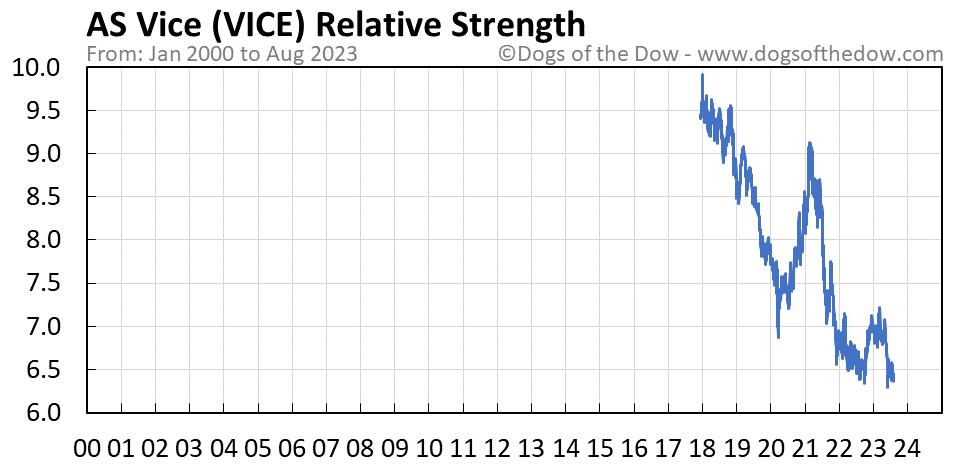 VICE relative strength chart
