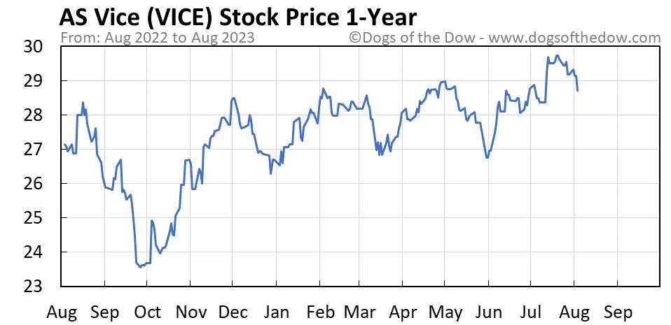 VICE 1-year stock price chart