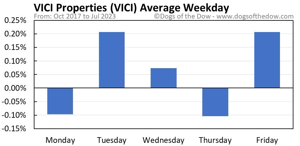 VICI average weekday chart