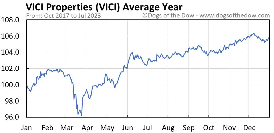 VICI average year chart