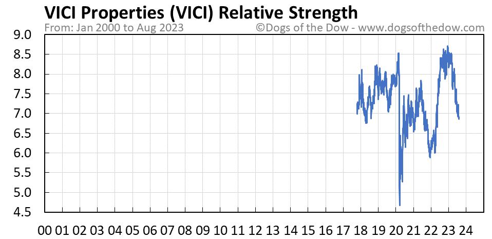 VICI relative strength chart