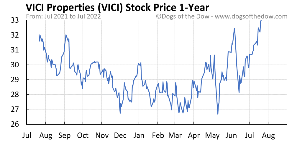 VICI 1-year stock price chart