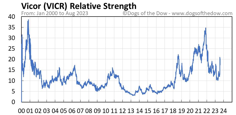 VICR relative strength chart
