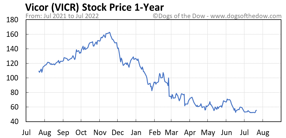 VICR 1-year stock price chart