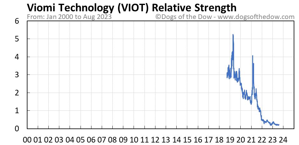 VIOT relative strength chart