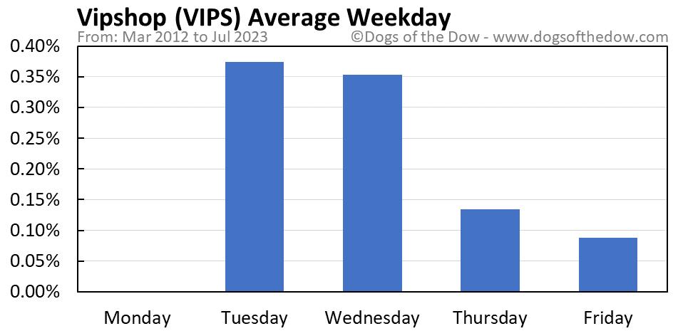 VIPS average weekday chart
