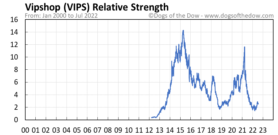 VIPS relative strength chart