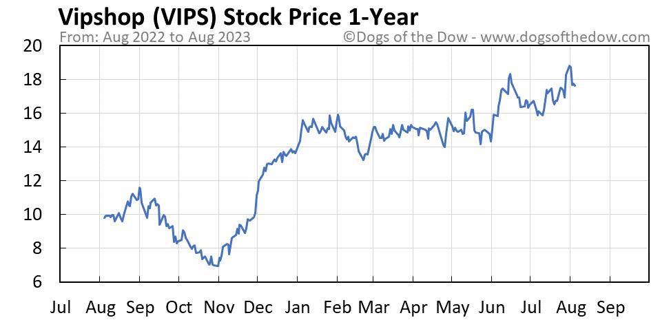VIPS 1-year stock price chart