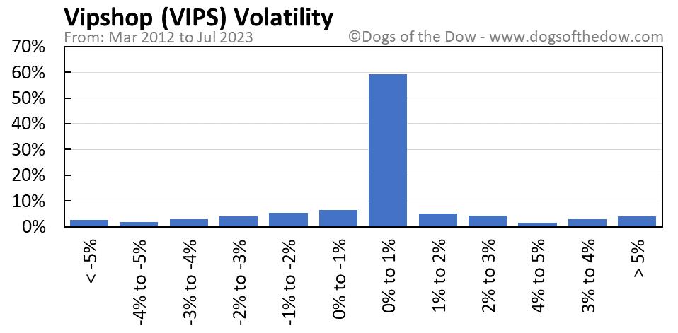 VIPS volatility chart