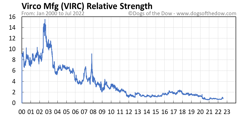 VIRC relative strength chart