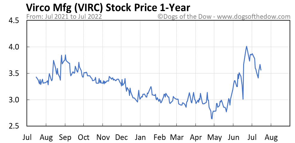 VIRC 1-year stock price chart
