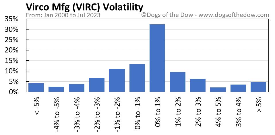 VIRC volatility chart