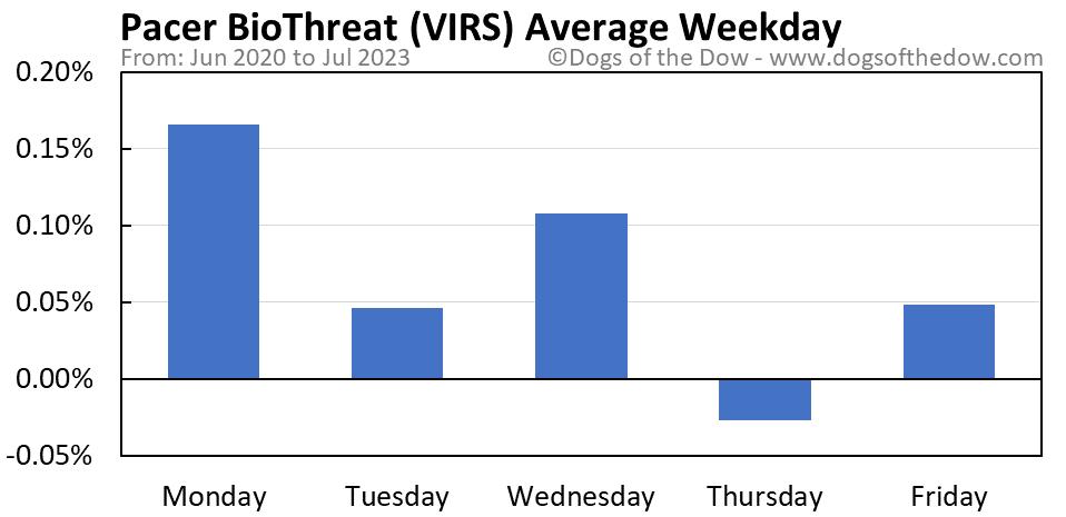 VIRS average weekday chart