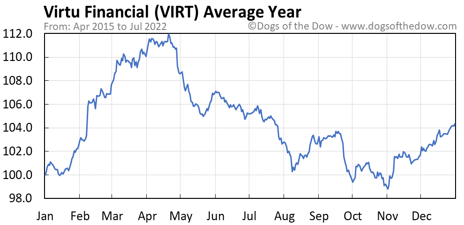 VIRT average year chart
