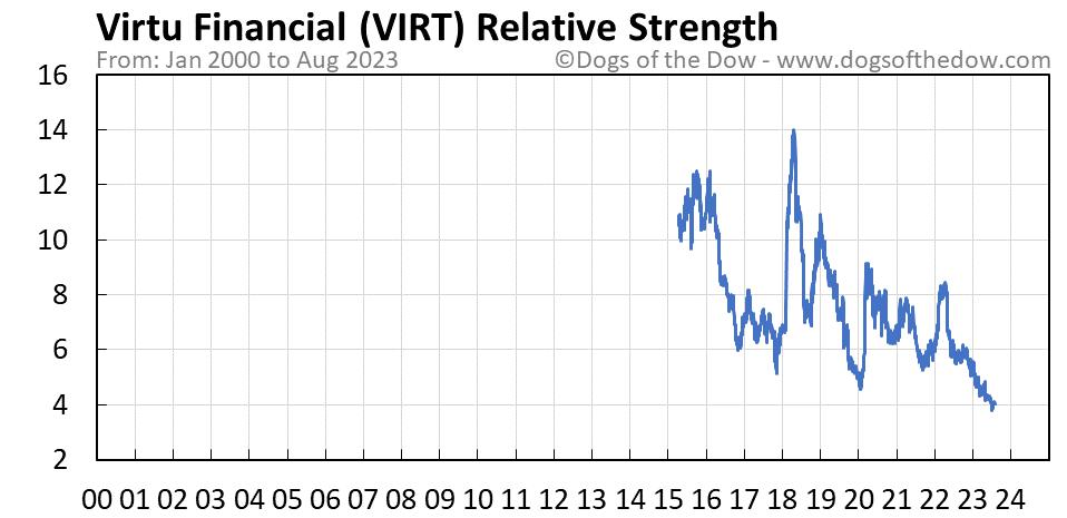 VIRT relative strength chart