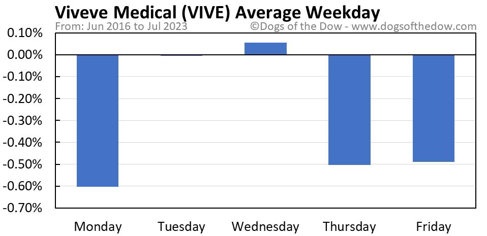 VIVE average weekday chart