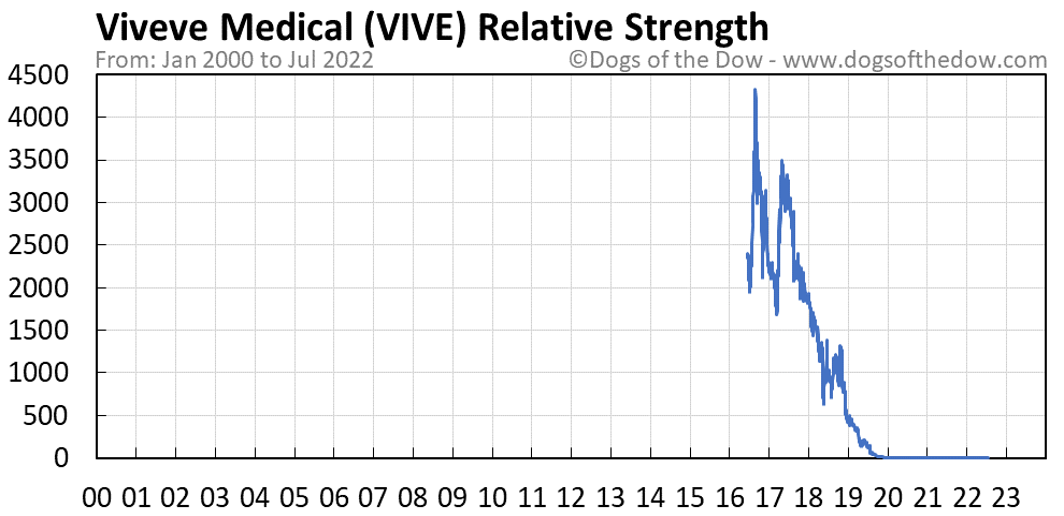 VIVE relative strength chart