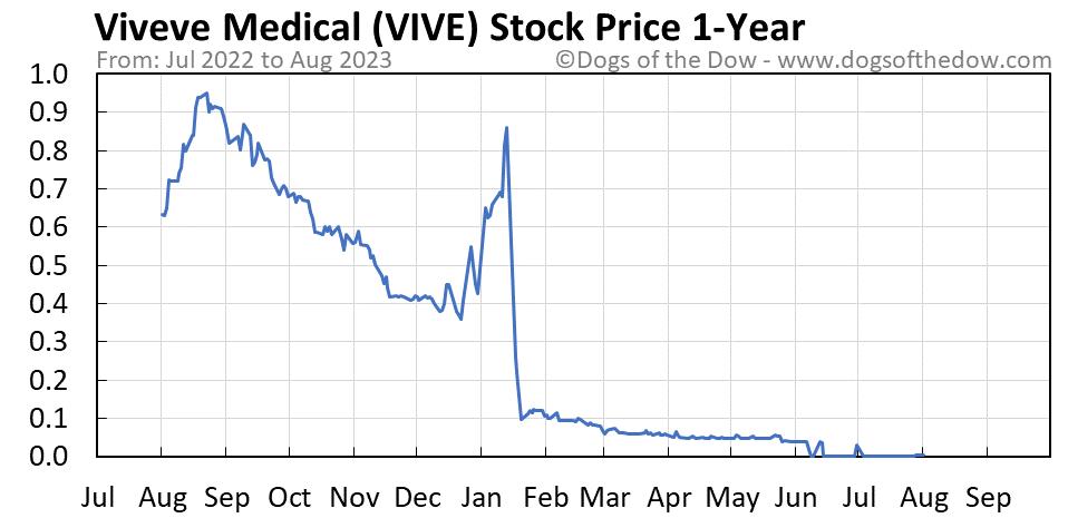 VIVE 1-year stock price chart