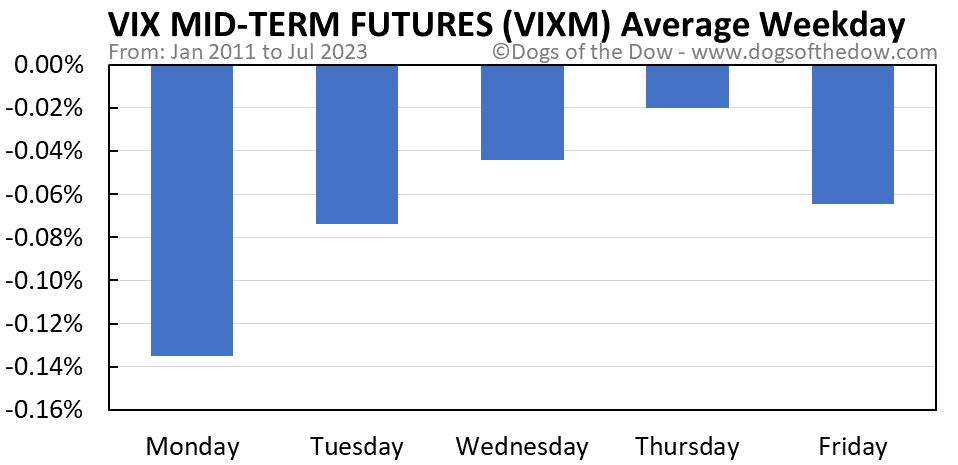 VIXM average weekday chart