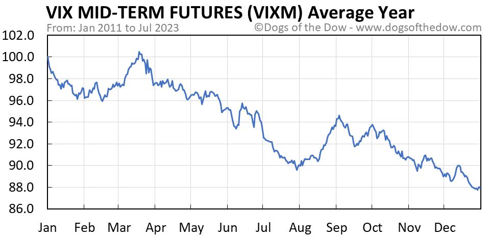 VIXM average year chart