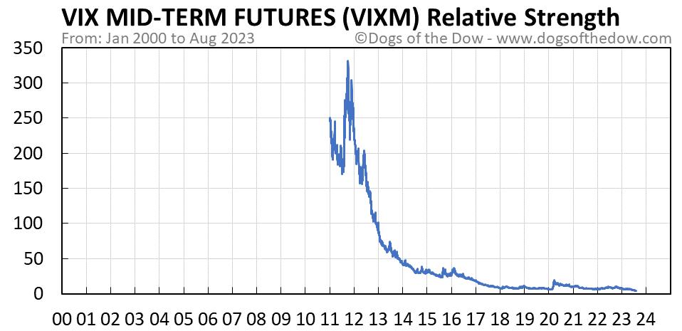 VIXM relative strength chart