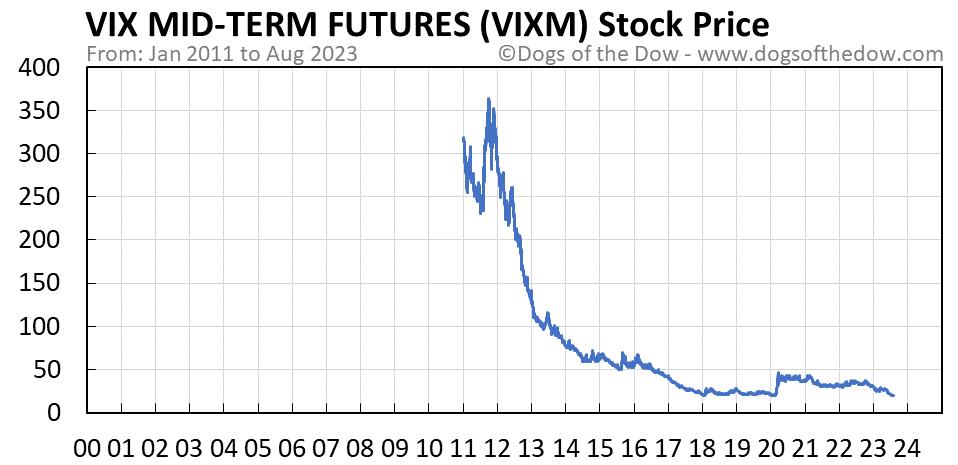 VIXM stock price chart
