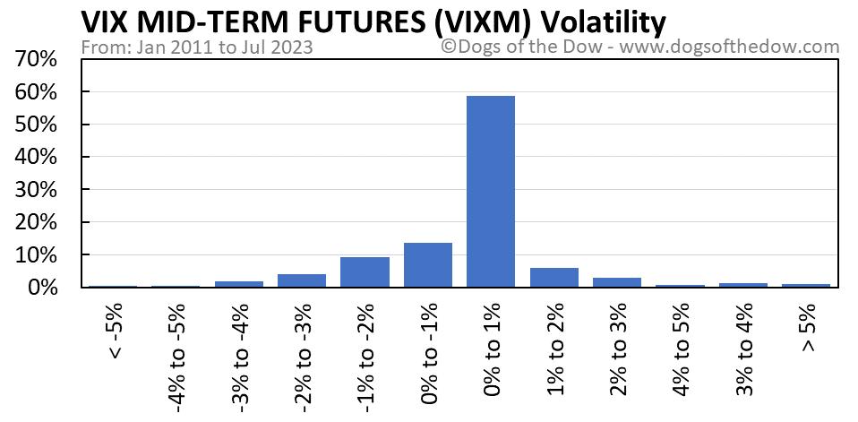 VIXM volatility chart