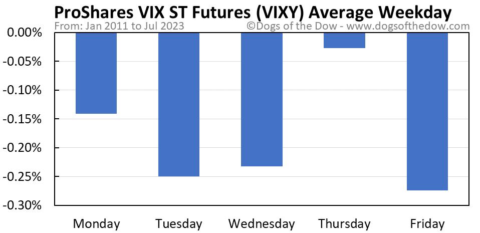 VIXY average weekday chart