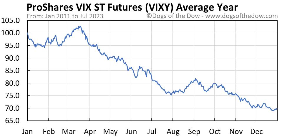 VIXY average year chart