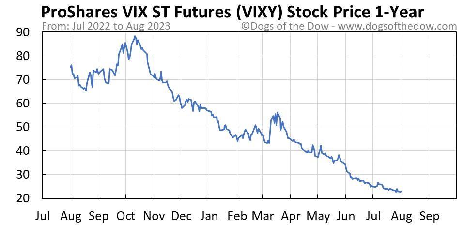 VIXY 1-year stock price chart
