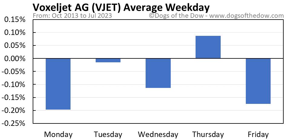 VJET average weekday chart