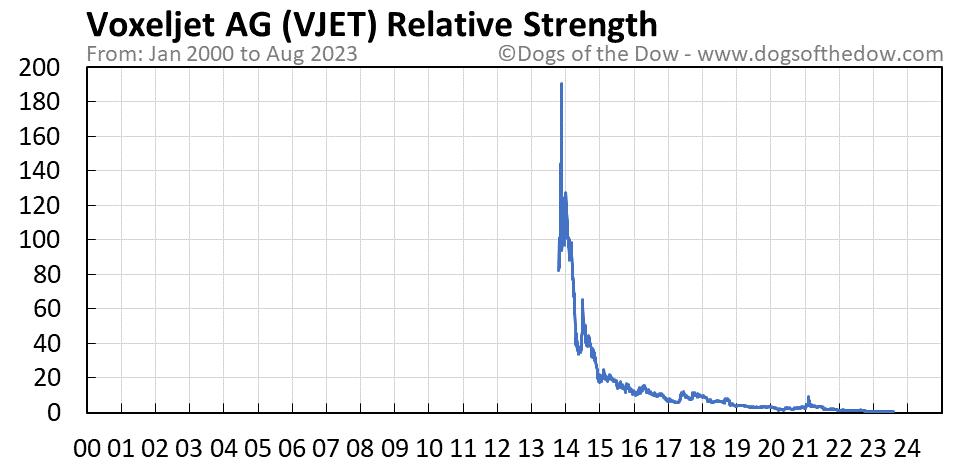 VJET relative strength chart