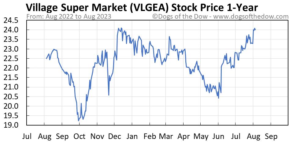 VLGEA 1-year stock price chart