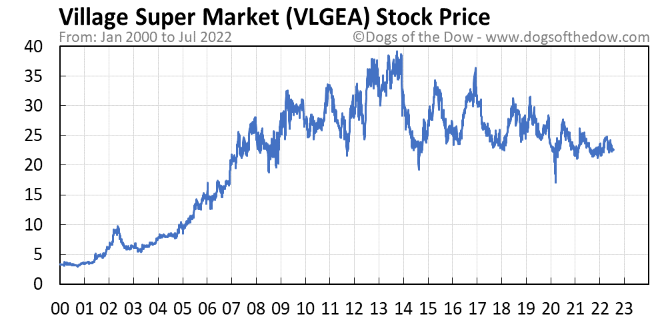 VLGEA stock price chart