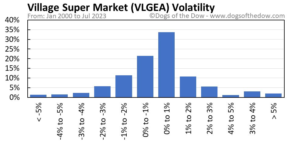 VLGEA volatility chart
