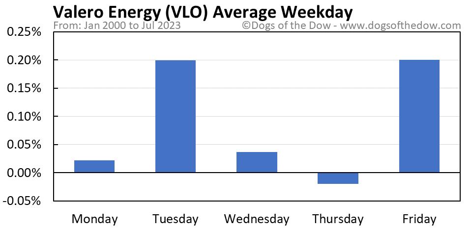 VLO average weekday chart
