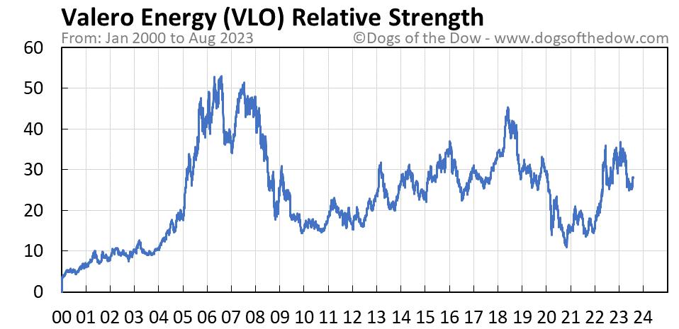 VLO relative strength chart