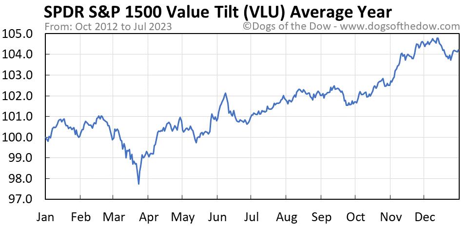 VLU average year chart