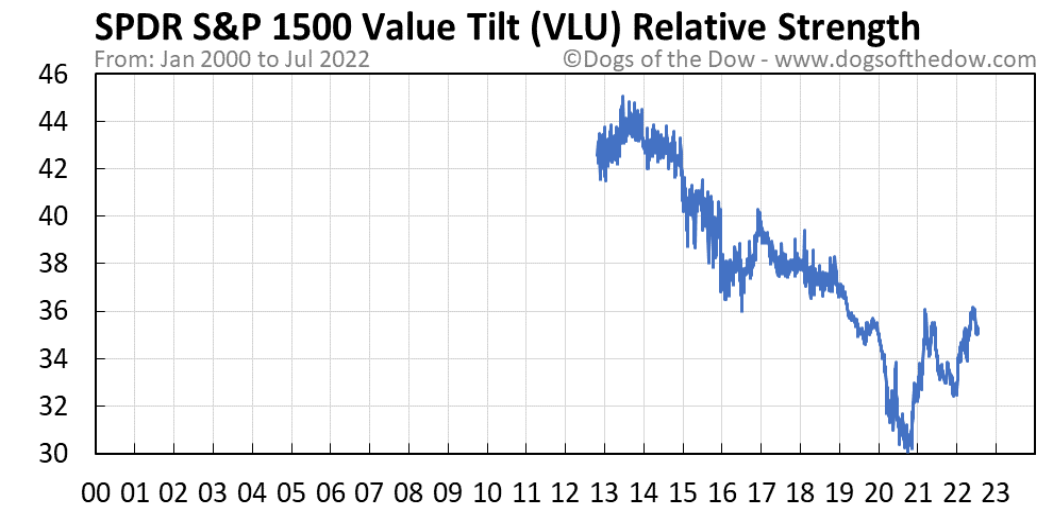 VLU relative strength chart