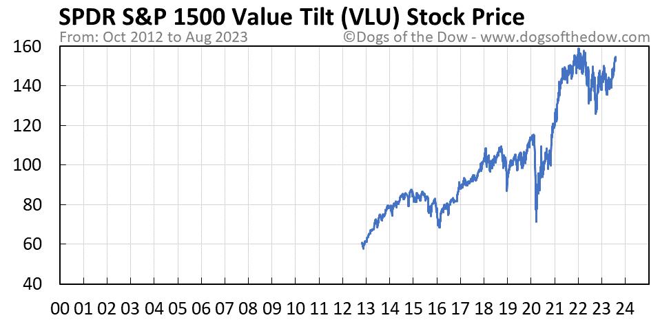VLU stock price chart