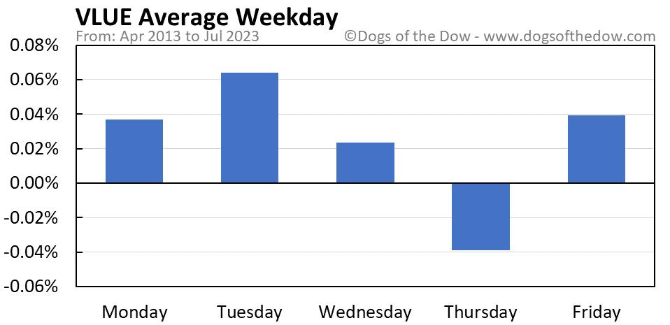 VLUE average weekday chart