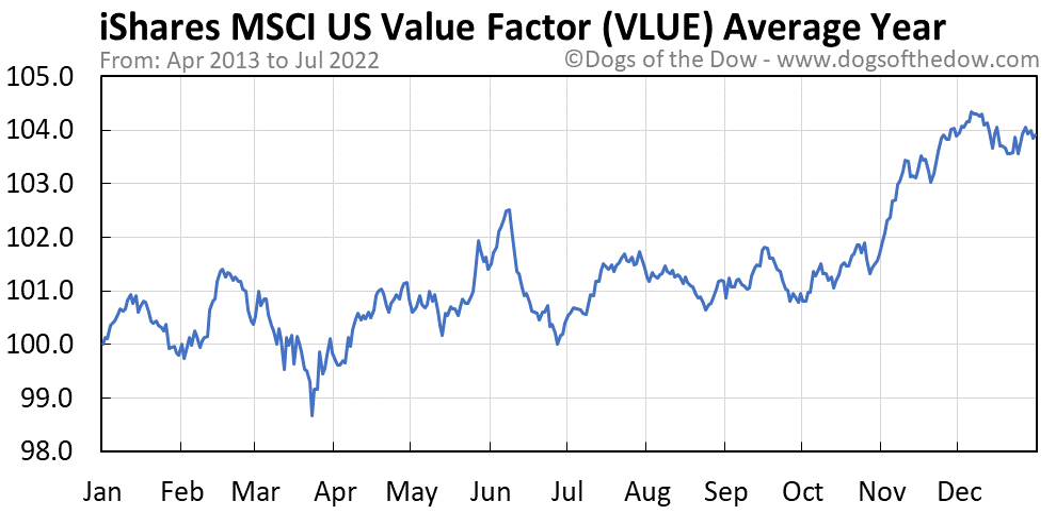VLUE average year chart