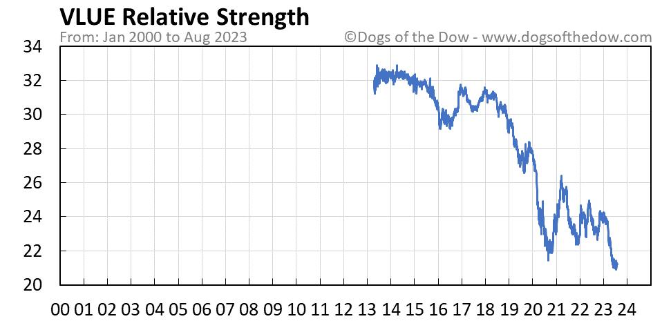 VLUE relative strength chart