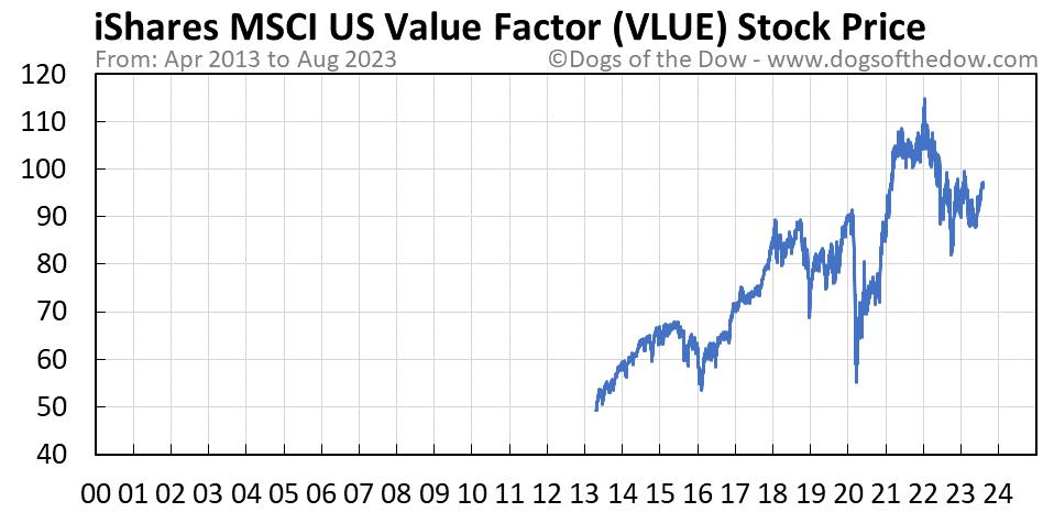 VLUE stock price chart