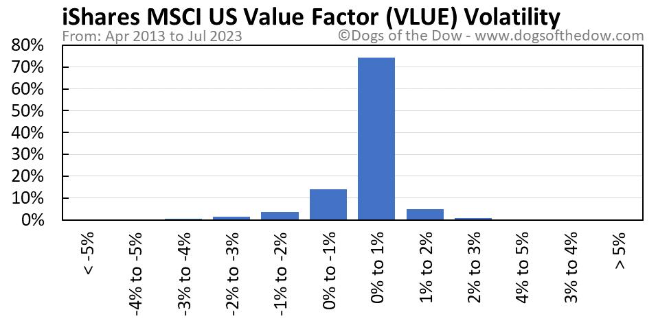 VLUE volatility chart
